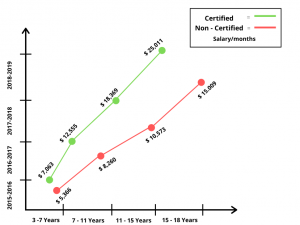 six-sigma-certified-vs-noncertified-salary-report
