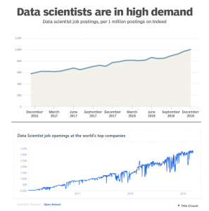 Data Scientists are in high demand