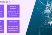 Artificial Intelligence categorization